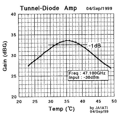 tunnel diode function tunnel diode temperature 28 images les diodes semiconductrices les diodes particuli 232 res