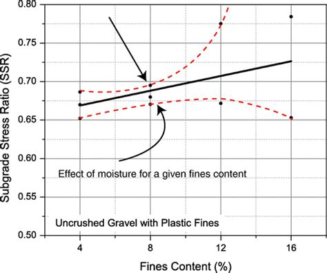 significance of section modulus aggregate physical properties affecting modulus and