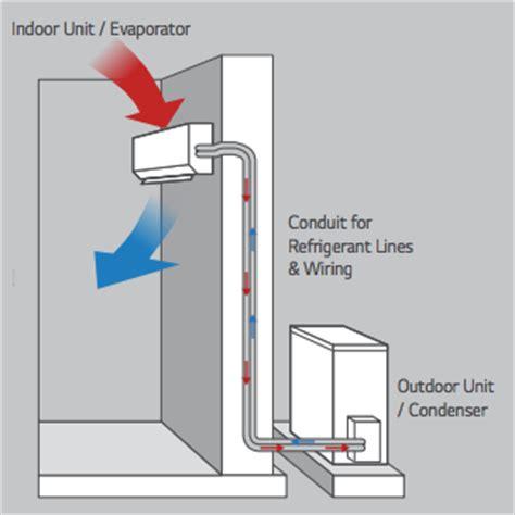 12000 btu 17 seer ductless ac mini split diy heat pump air