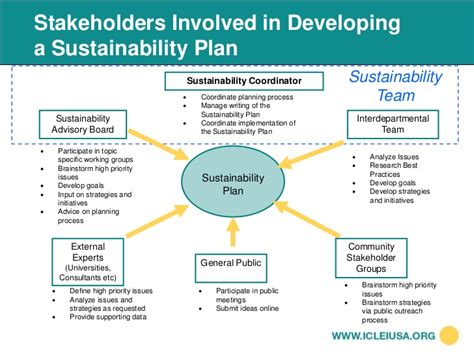 Mapd 2010 Iclei Sustainability Toolkit Sustainability Strategy Document Template