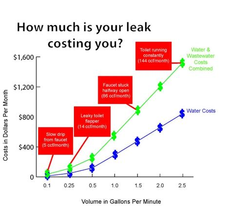 How To Test Plumbing For Leaks by Plumb How To Check For Silent Leaks In Your Home