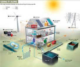 self sufficient home self sufficient home eco friendly homes