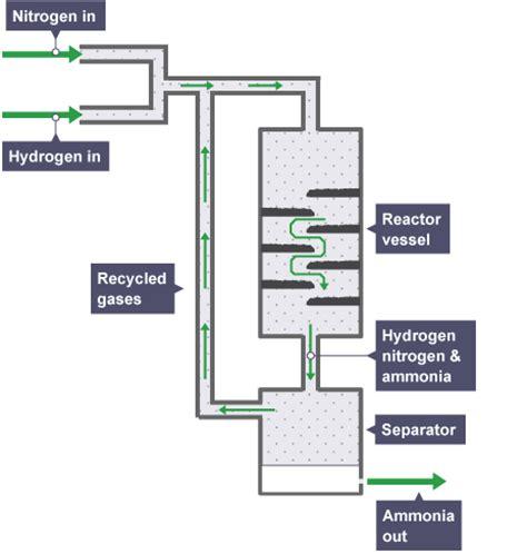 haber bosch process diagram diagram of the haber process 28 images biogas scrubber