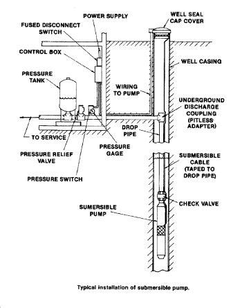 well plumbing diagram well tank pressure tank water tank diagnosis repair