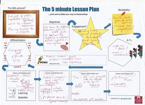 5 minute lesson plan template 28 plan 5 6 5 year business plan template inventory