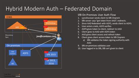 hybrid modern authentication  skype  business