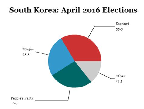 analog layout jobs in south korea koreans look to 2017 after park s governing party loses