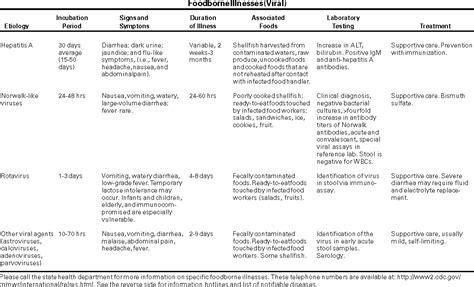 Nursing Care Plan For Alteration In Comfort by Management Doctors Acute Nursing Diagnosis