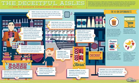 supermarket layout tricks brandflakesforbreakfast the deceitful supermarket
