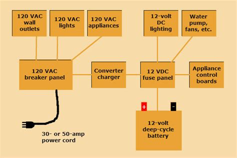 multibrief battery issues understanding your rv s