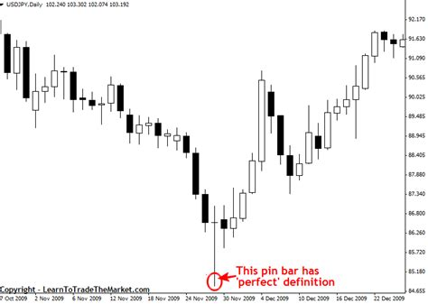 Bar Definition H M S Global Partner Pin Bar Forex Trading Strategy