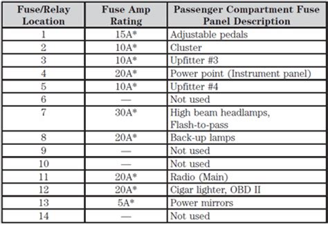 2006 ford f550 fuse box diagram 2006 f550 dually fuse box diagram solved fixya
