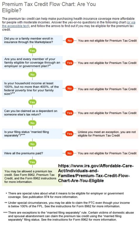 Premium Tax Credit Form Irs Relationship Between Covered California Irs Health Insurance Tax Credits