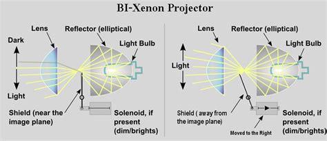 bi xenon headlight wiring diagram the best wiring