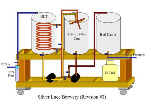 home brewing systems plans rims vs herms brewing