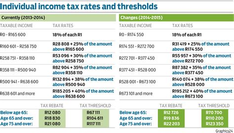 income tax section 140 individual income tax rates and thresholds graphics24