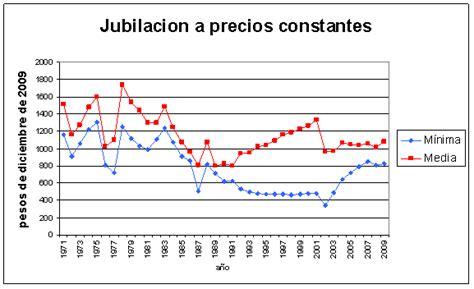monto maximo de la jubilacion2016 en argentina aumento a partir de marzo la jubilacin mnima ser de 2165