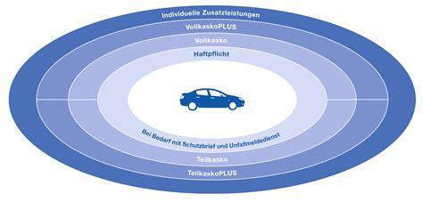 Auto Kfz Versicherung Berechnen by Autoversicherung Versicherungskammer Bayern