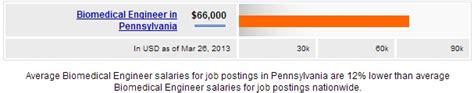 biomedical engineer salary  state salary  state