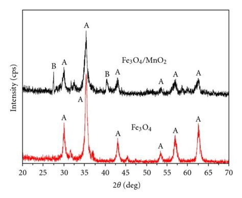 xrd pattern of mno2 xrd patterns of fe3o4 and fe3o4 mno2 composite particles