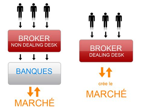No Dealing Desk Forex Brokers by Interactive Brokers Forex Dealing Desk Forex Margin