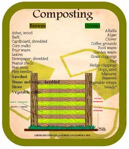 How To Make A Compost Pile In Your Backyard Composting Ballinode Tidy Towns