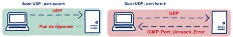 udp scan technique de scan de udp information security