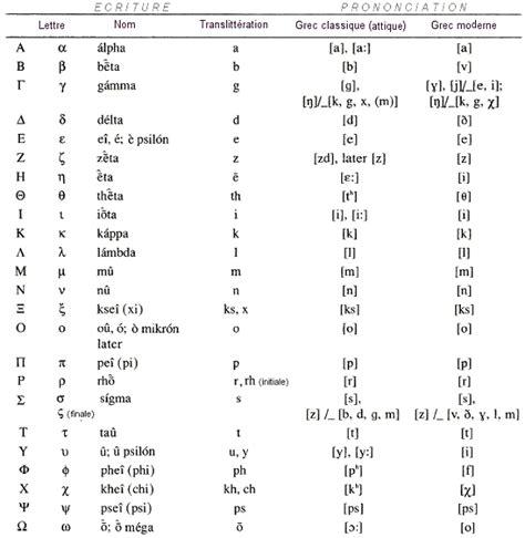 test lettere moderne alphabet grec