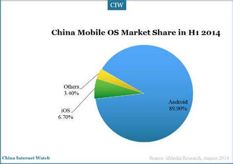 number 1 mobile market china mobile market overview for the half of 2014