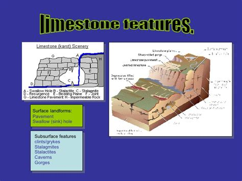 Landscape Characteristics Limestone Landscapes