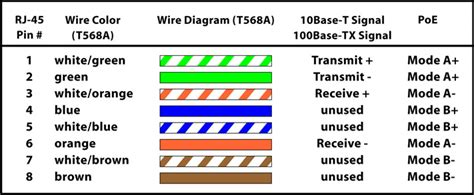 outstanding poe cat5e wiring diagram photos best image