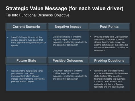 Go To Market Strategy The Importance Of Value Drivers Marketing Resource Blog Four Quadrant Strategic Message Planner Template
