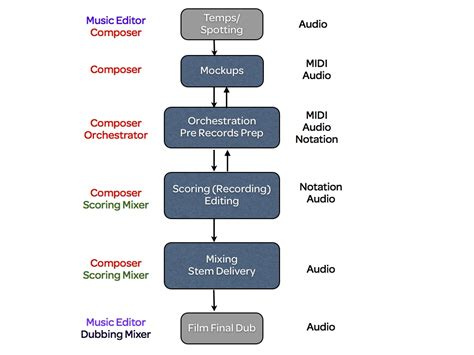 post production workflow chart the post production process isaacbotkin best free