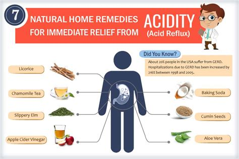 10 home remedies for acid reflux acidity or heartburn