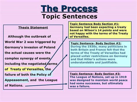 topic sentence for research paper topic sentence for research paper 28 images ant tiqa
