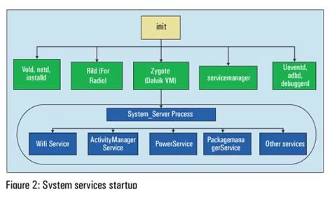 android system a bird s eye view of android system services linux for you