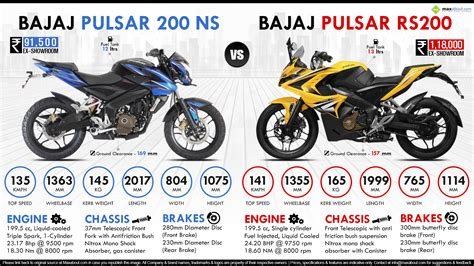 Rear Fender Pulsar 200ns Model Pulsar 200 Ss bajaj pulsar rs200 vs bajaj pulsar 200ns