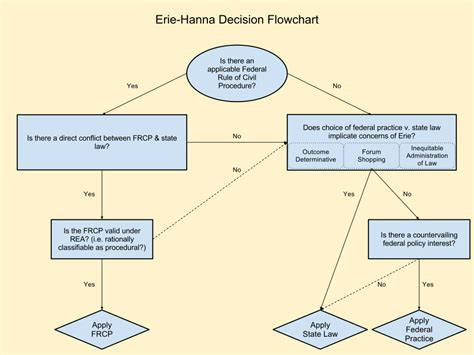 erie flowchart erie chart png 960 215 720 bar studies