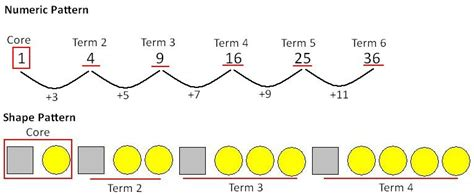 growing pattern using shapes eab023 maths exploration in early childhood algebra