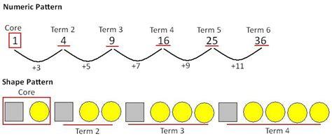 decreasing pattern rule eab023 maths exploration in early childhood algebra