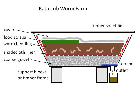 how to build a worm bed worm farming deep green permaculture