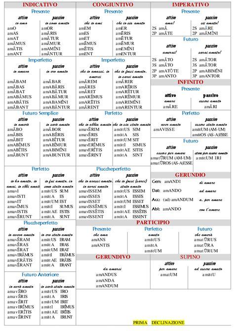 tavole verbi spagnolo tavola verbi latini 28 images i paradigmi della lingua