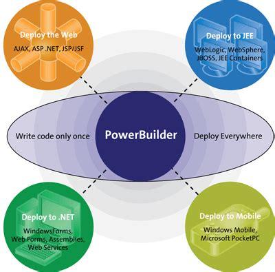 Powerbuilder Programmer by Sybase Sql Anywhere Powerdesigner Powerbuilder