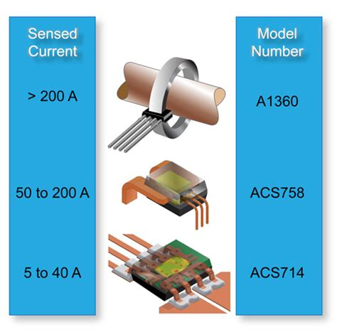 design of a hall effect current transformer allegro microsystems hall effect current sensing in