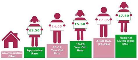 minimum wage for 16 national minimum wage and national living wage advice