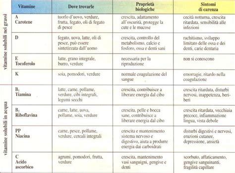 in quali alimenti si trovano i sali minerali principi nutritivi