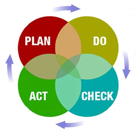 plan do check act template where to start
