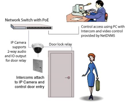 ip door access control kintronics