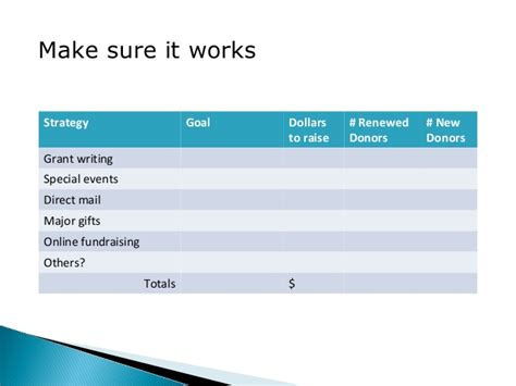 Annual Giving Caign Outline by 6 Simple Steps To Creating A Written Fundraising Plan