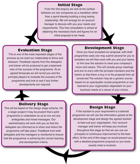 communication plan project communication plan flow chart